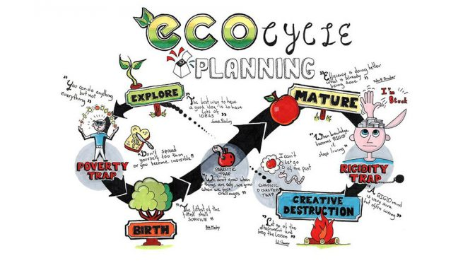 The Ecocycle  ♾️