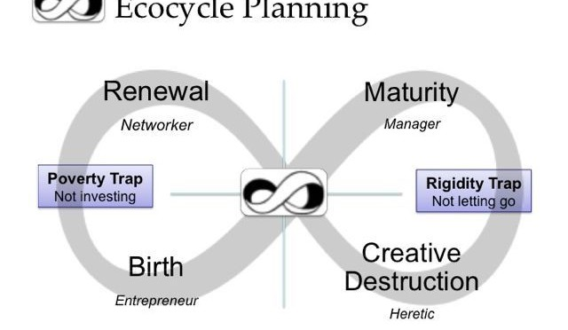 The Ecocycle